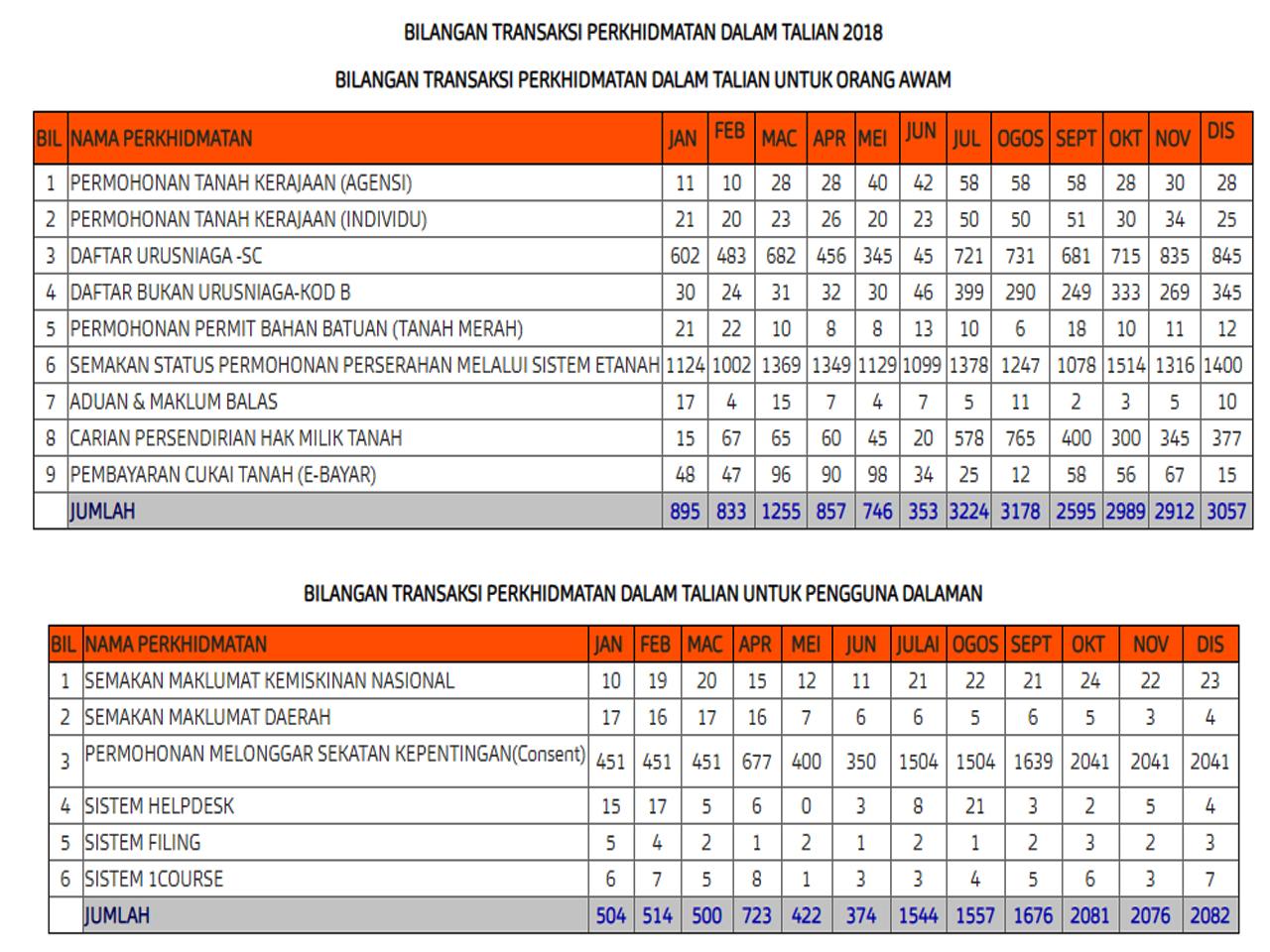 Pejabat Daerah Dan Tanah Melaka Tengah Bilangan Transaksi Perkhidmatan Dalam Talian